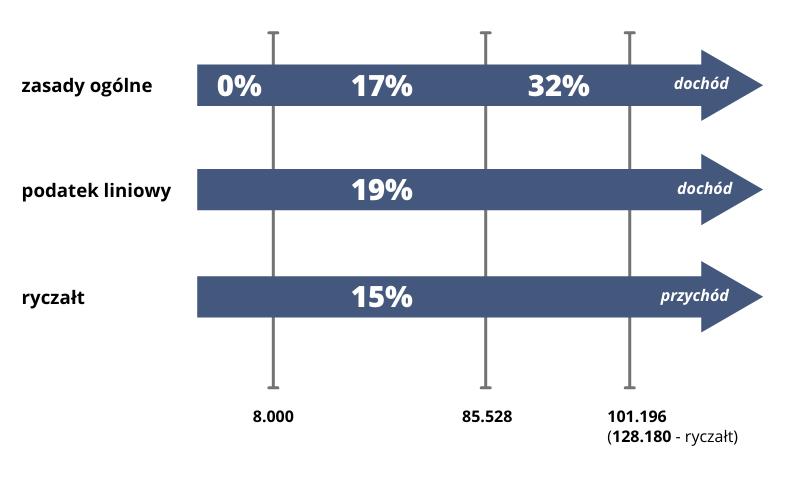 porównanie form opodatkowania